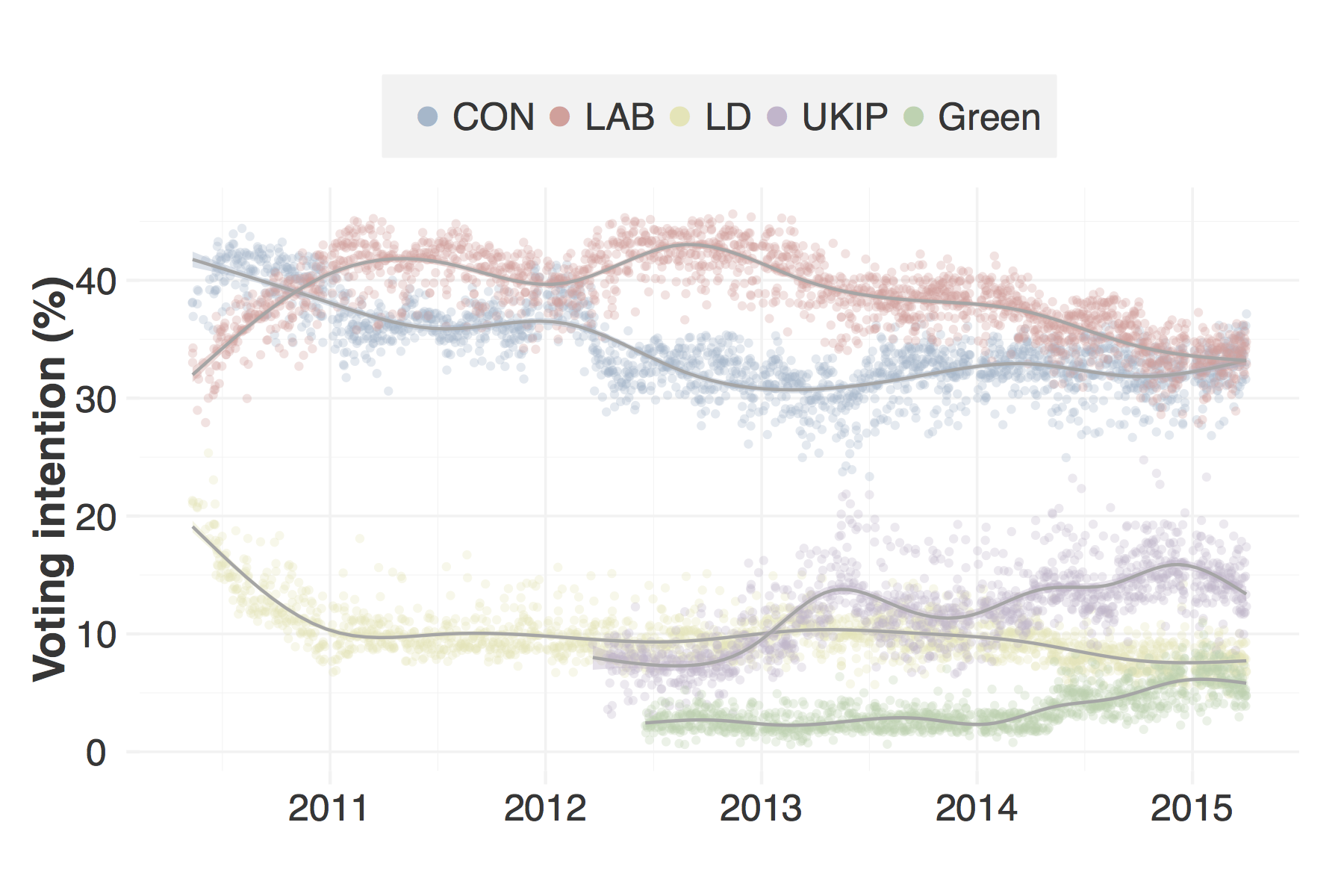 UK general election polls in rCharts and shiny · blm io