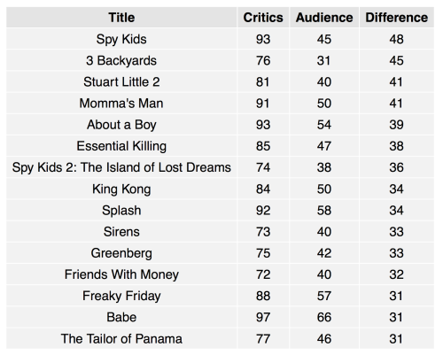 As before, scores are out of 100 and they're ranked by difference between audience and critic scores.