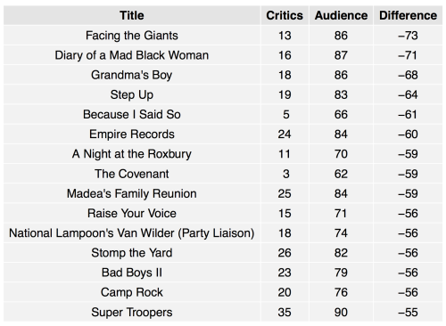 Scores are shown out of 100 for both aggregated critics and members of Rotten Tomatoes.